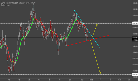 EURAUD: EUR/AUD long oder short?