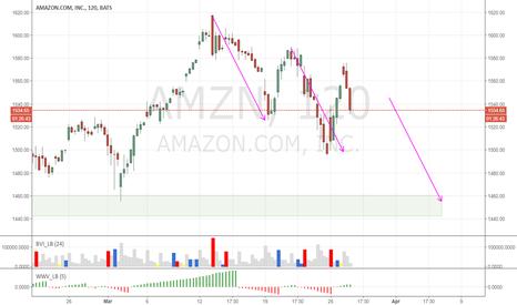 AMZN: #Amazon correction prior to new earnings
