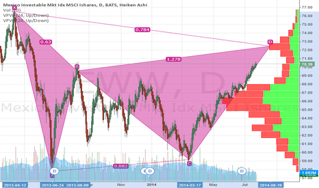 EWW: 80% Bearish Gartley pattern forming on the EWW