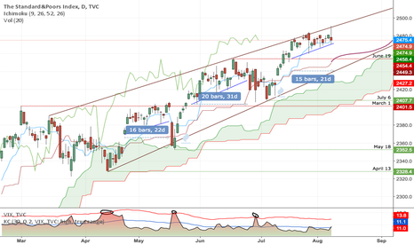 SPX: Incoming Volatility Event