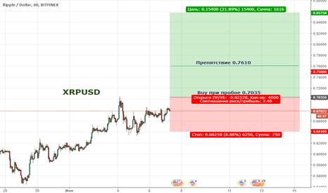 XRPUSD: Цена продолжает находиться в широкой коррекции