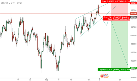 USDCHF: USD/CHF kemungkinan failed breakout ?