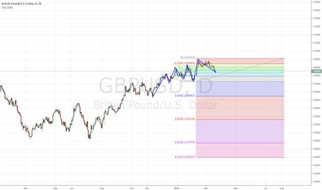 GBPUSD: GBP/USD long H1