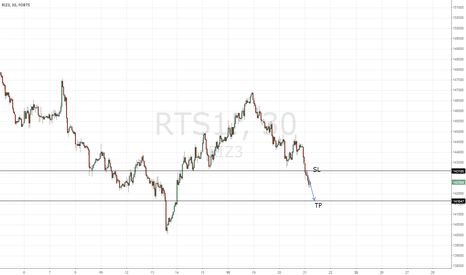 RTS1!: Test = Trade 1 -  sell
