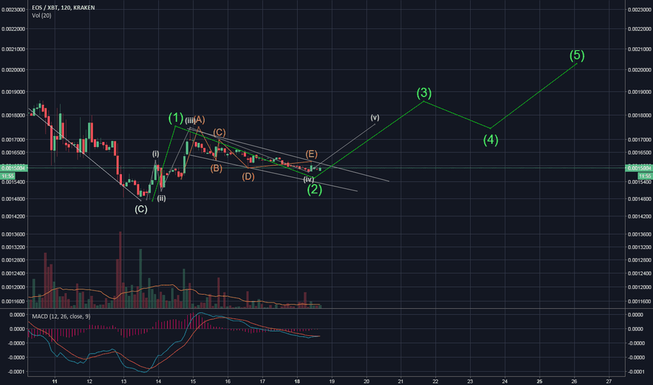 EOSXBT: EOS ready to go higher?