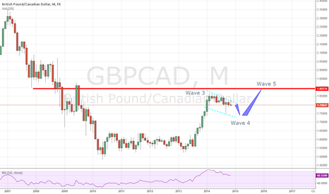 GBPCAD: GBPCAD Long Term Forecast