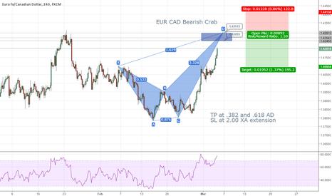 EURCAD: EUR CAD short opportunity for upcoming week