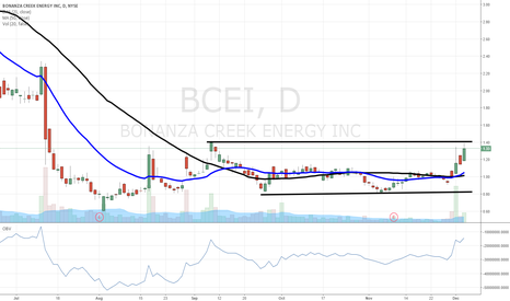 BCEI: $BCEI nice setup from our Trading Manual