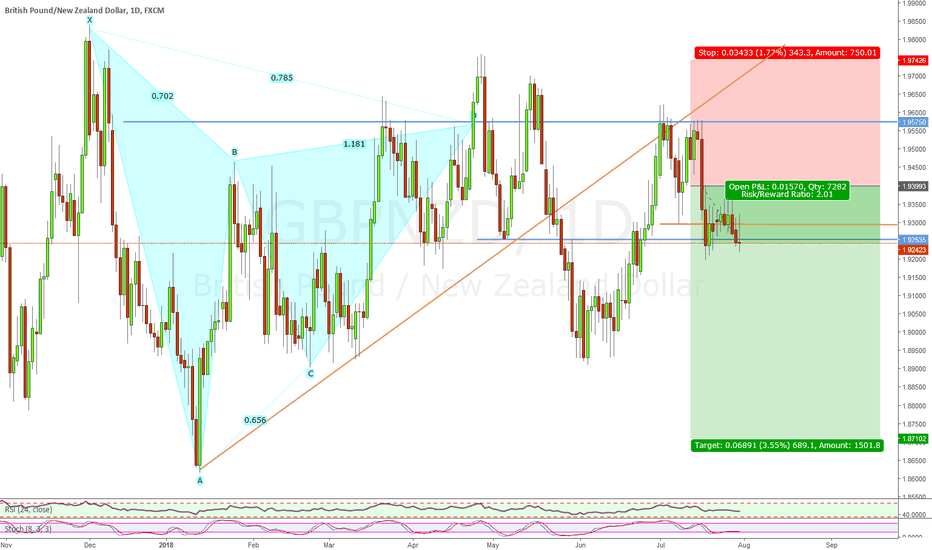 GBPNZD: GBPNZD SHORT POSSIBLE
