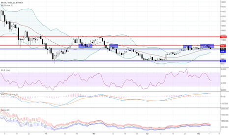BTCUSD: Range trading: Crypto currency market as for 05/08/2018