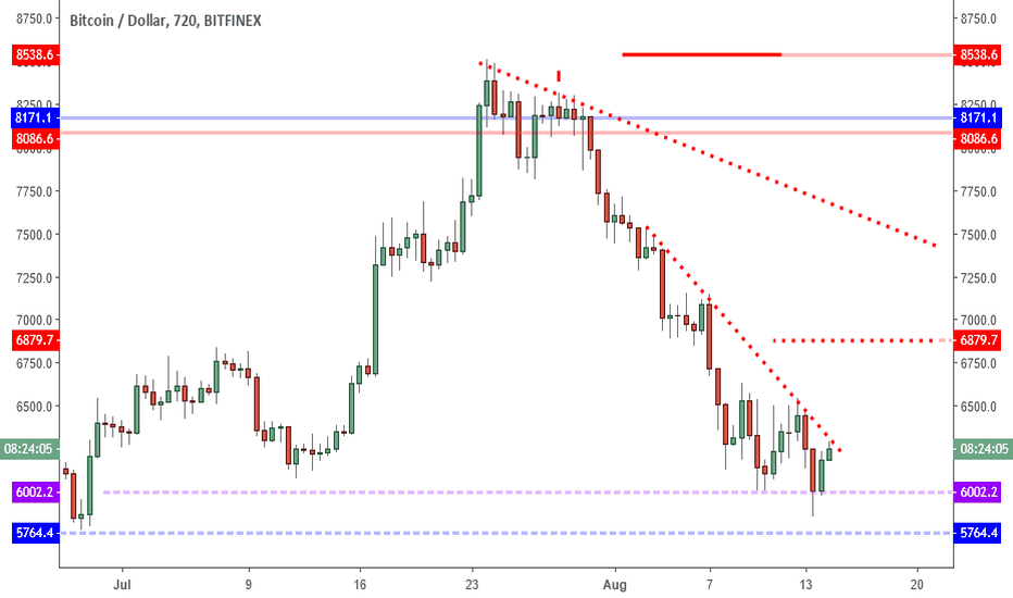 BTCUSD: BTCUSD: Failed Low Plus Key Support Spells Short Squeeze.