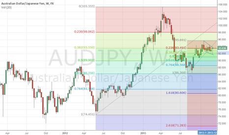 AUDJPY: Audjpy possible breakout