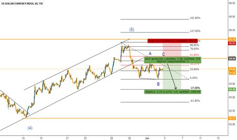 DXY: Posible movimiento a la baja en el índice del dólar.