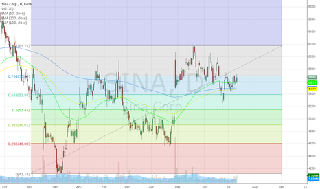 SINA: #1 on my watchlist. will grab on any dip/ over 56.89
