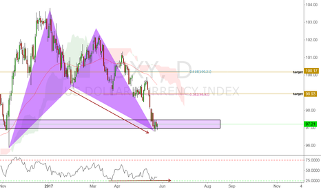 DXY: dollar index - long term - public chart