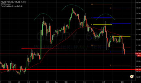 GBPJPY: bearish head and shoulder pattern on GBPJPY