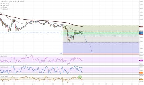 GBPUSD: M5, Posible Short entry at 1.56 level with PB en CCI confirm