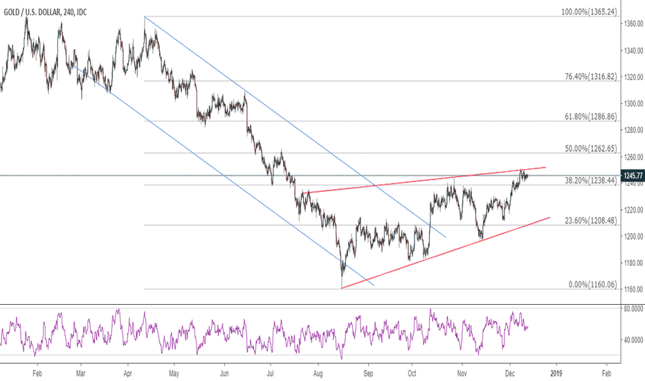 XAUUSD: Gold consolidates positively