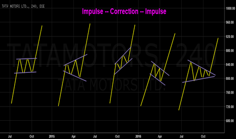 TATAMOTORS: Impulse -- Correction -- Impulse