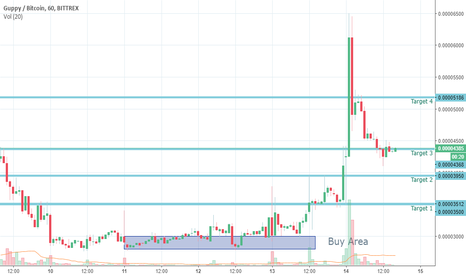 GUPBTC: 120% Profit in Just 2 days, All Targets Done.