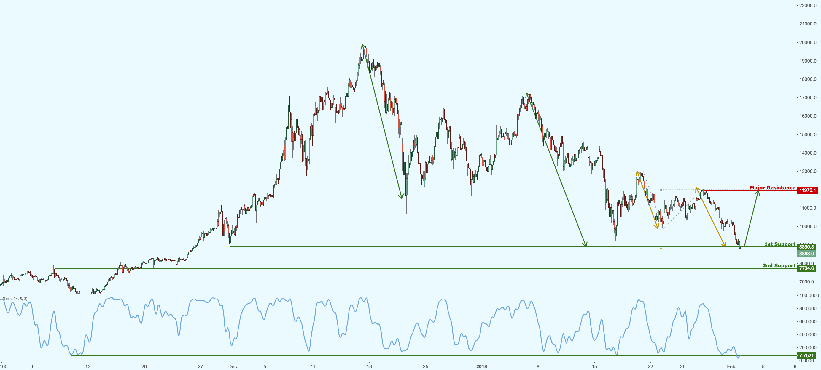 Bitcoin has dropped perfectly to our support, prepare for bounce
