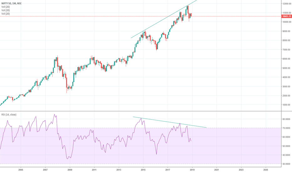 NIFTY: Bearish Divergence in Nifty Monthly Chart