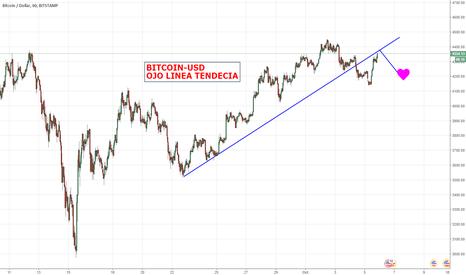 BTCUSD: bitcoin-usd