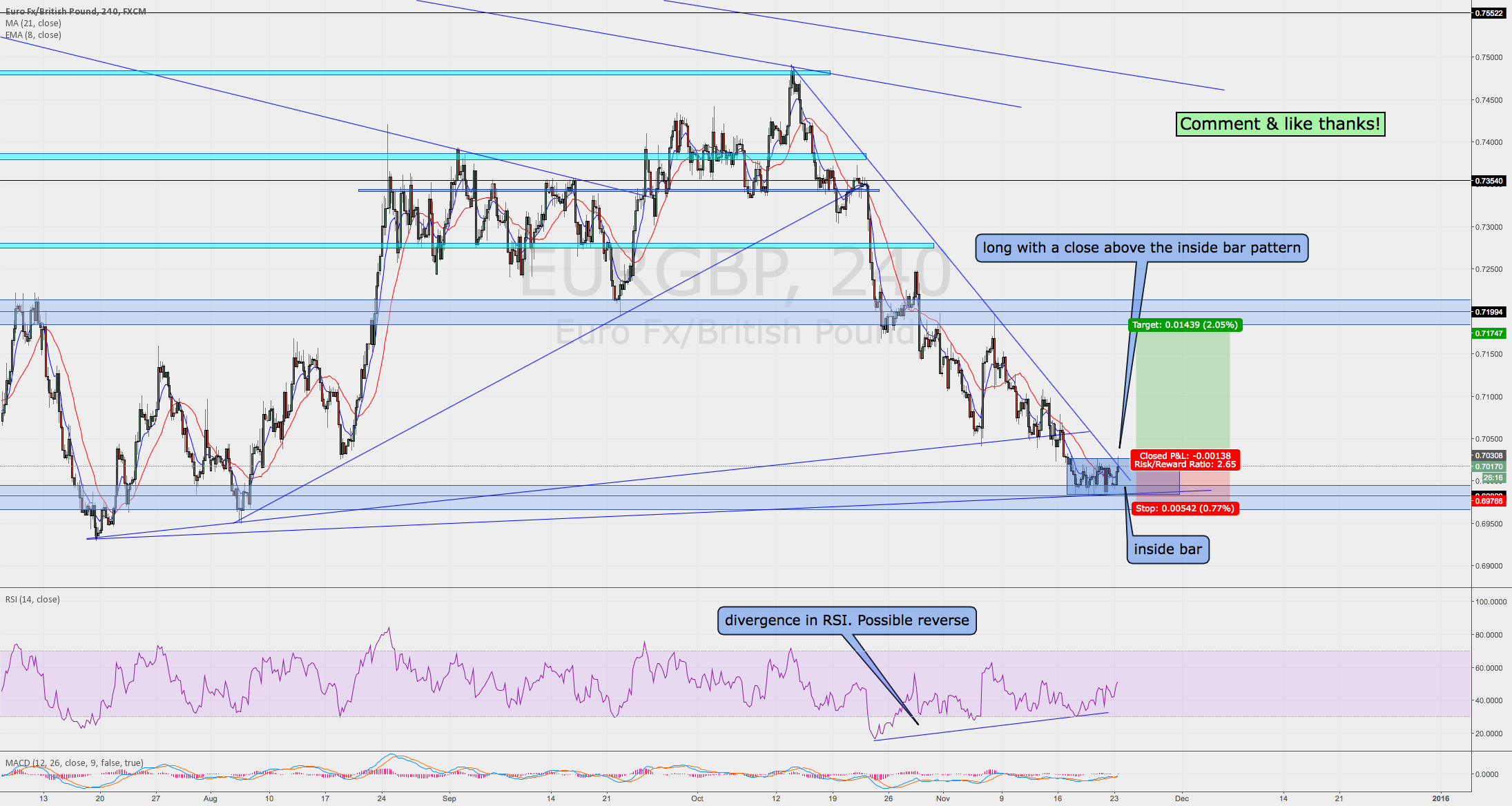 EURGBP good long setup