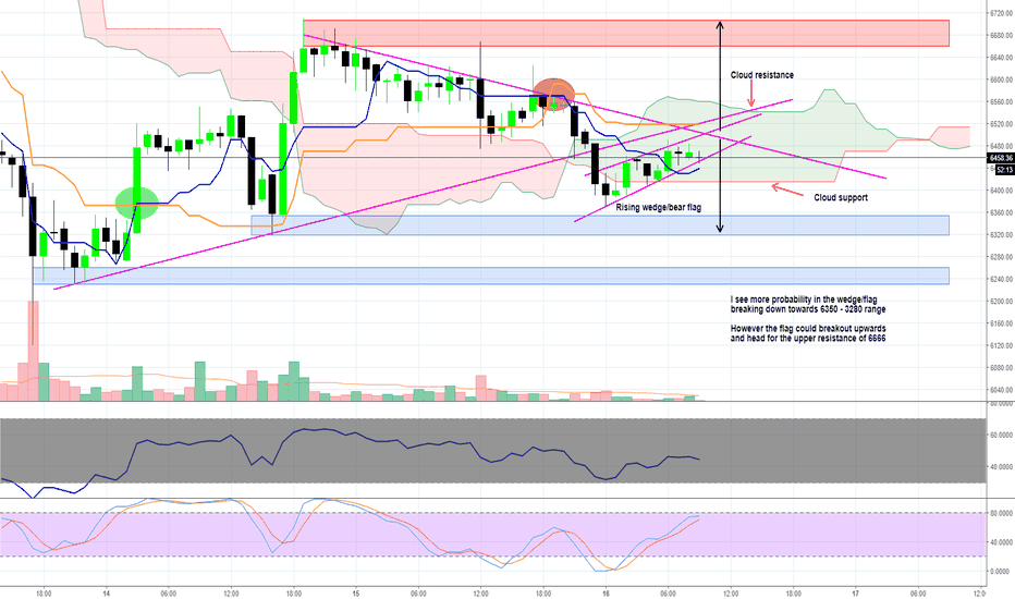 BTCUSD: Bitcoin - eyes 6350 - 6280 on 1 hour chart