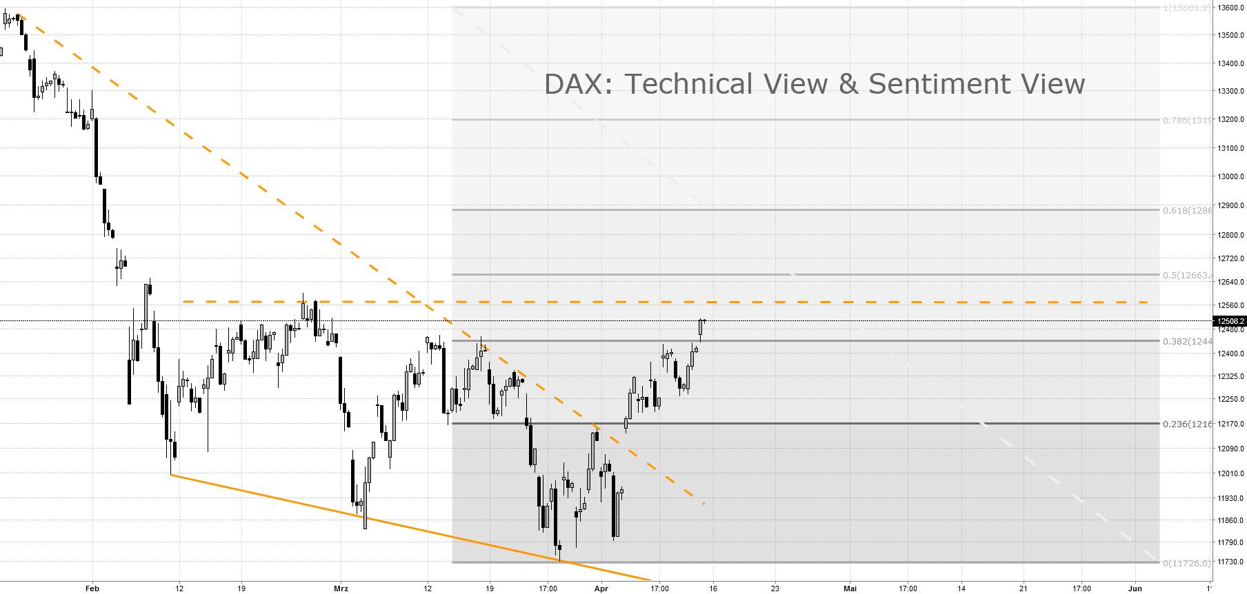 DAX: Falling Wedge Reversal Pattern