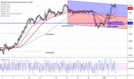JPN225: Nikkei225 :Buy around 19500