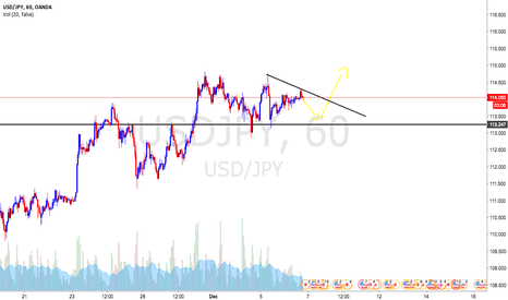 USDJPY: USDJPY Safe Haven