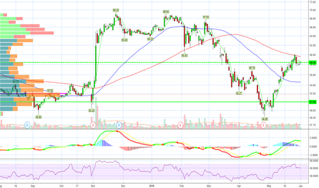 QCOM: $58 holding support