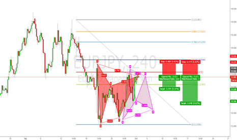 EURJPY: Bearish Gartley at D completion now