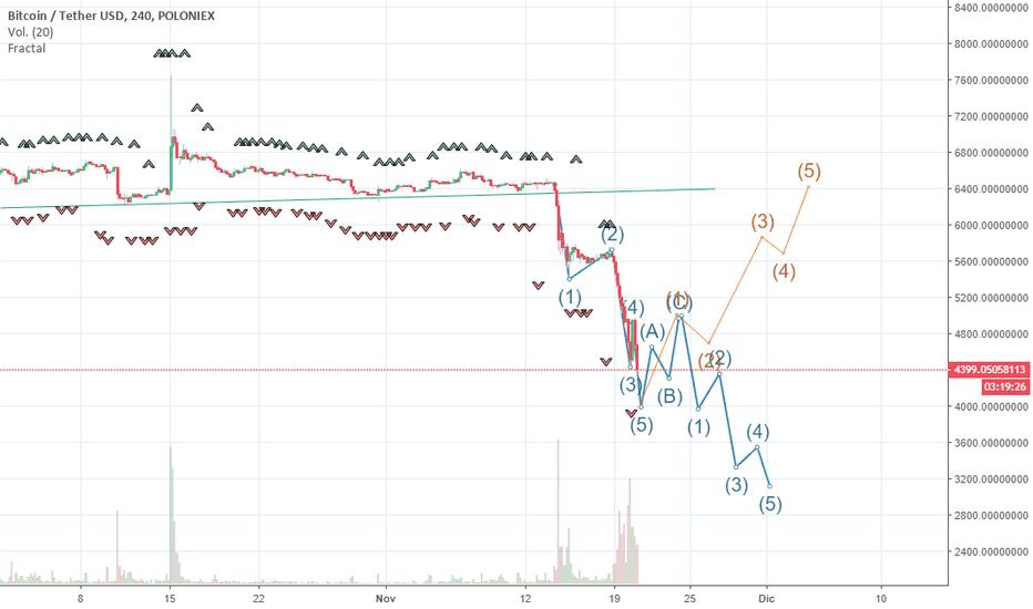 BTCUSDT: Posibles movimientos de bitcoin según análisis ondas de Elliott