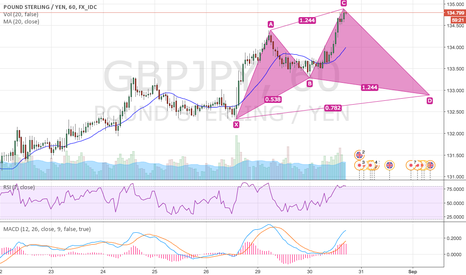 GBPJPY: GBPJPY, 60 - CYPHER