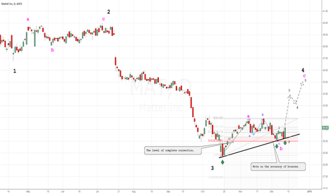 MAT: I expect a continuation of the wave C.