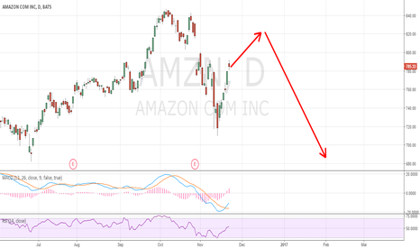 AMZN: Getting ready to smack down Tech Sector