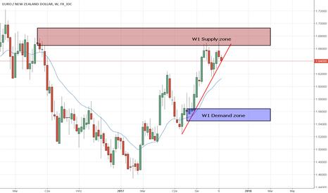 EURNZD: EUR/NZD może zdarzyć się short z W1 SZ