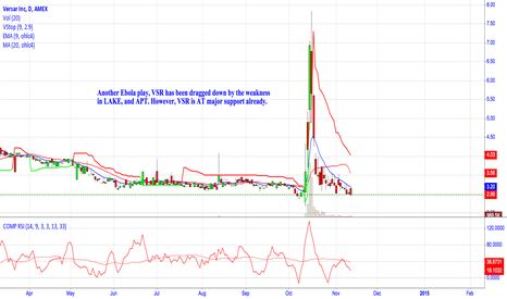 VSR: An Ebola play at major support.