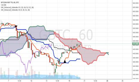 GBTC: GBTC expecting breakout of cloud. Long