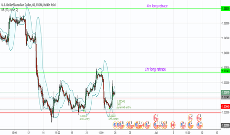 USDCAD: USDCAD retracemnt targets & possible pyramid entry
