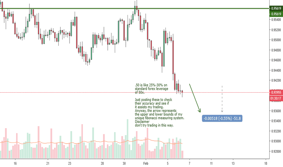 AUDCAD: Forex market let's see if my green arrow works