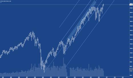 ES1!: S&P500 ES - Up Up Up