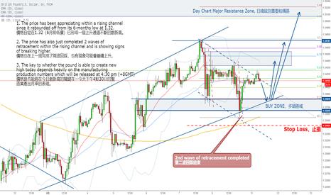 GBPUSD: 英鎊還可能持續上升嗎?