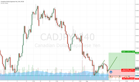CADJPY: CAD/JPY BREAKING RESISTANCE