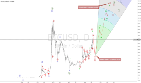 BTCUSD: btcusd forecast from430 target of wave (3) intermidiet 1800 erea