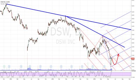 DSW: DSW
