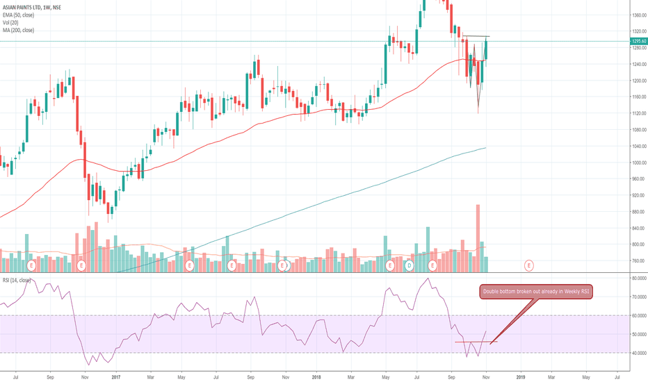 ASIANPAINT: Double bottom and trend line breakout