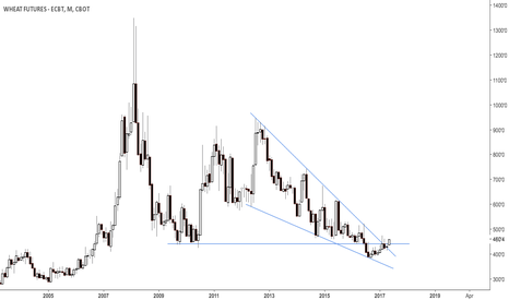 ZW1!: Wheat breaking up from multiyear wedge